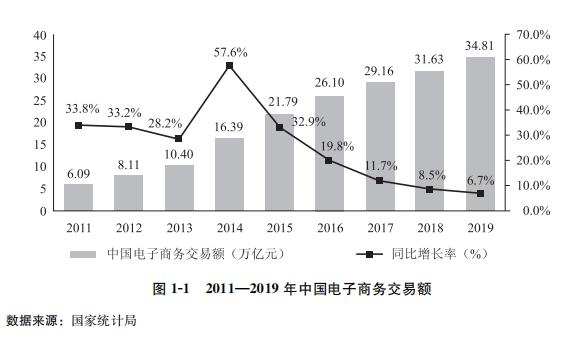 商务部:《中国电子商务报告2019》(全文